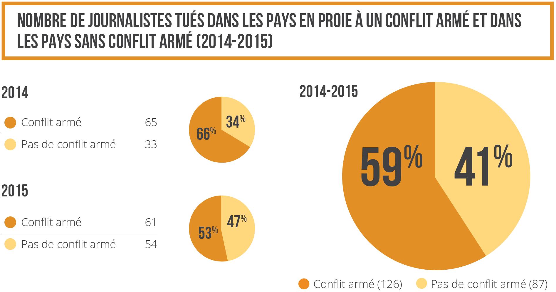 Nombre de journalistes tués dans les pays en proie à un conflit armé et dans les pays sans conflit armé 2014-2015